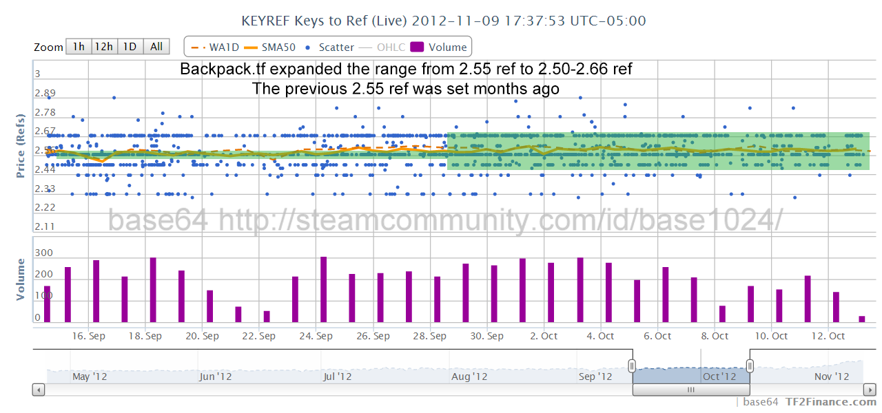 TF2 Trading Analysis (Nov 2012): Keys